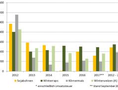 Entwicklung der Deckungsbeiträge von Druschfrüchten von 2012 bis 2016