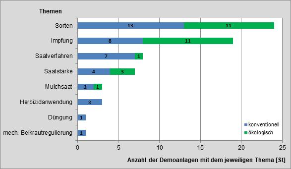 Abbildung 10: Themen der Demonstrationsanlagen im Erntejahr 2015