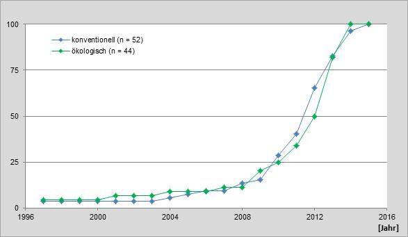Abbildung 3:Entwicklung des Sojabohnenanbaus in den im Soja-Netzwerk beteiligten Betrieben