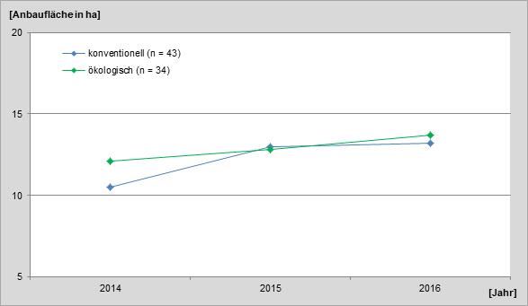 Abbildung 4:Entwicklung der durchschnittlichen Anbaufläche von Sojabohnen in den am Soja-Netzwerk beteiligten Betrieben